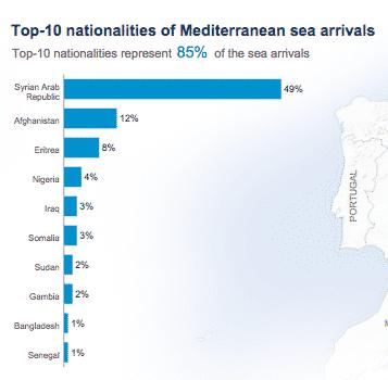 49 % of sea arrivals…