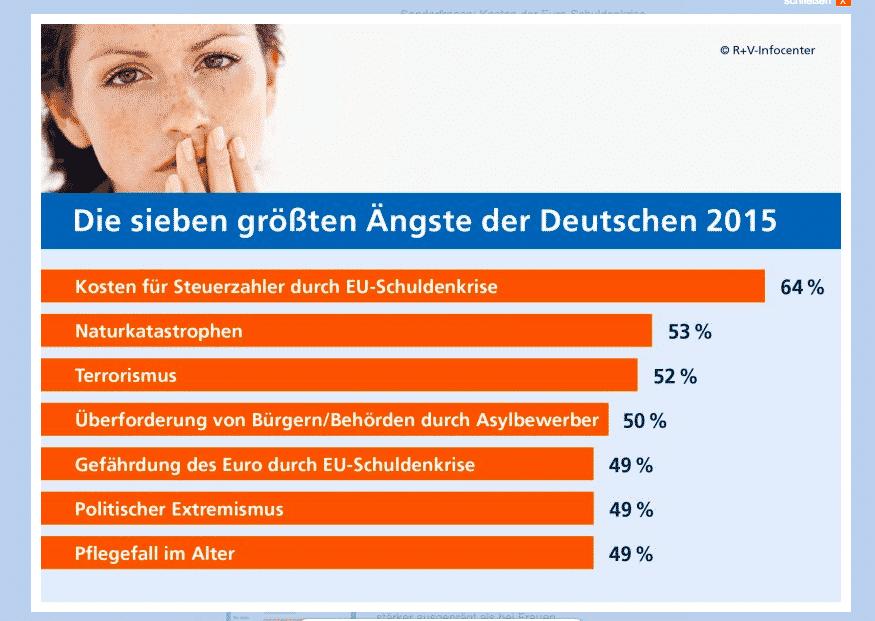 Main fears of Germans: Euro…