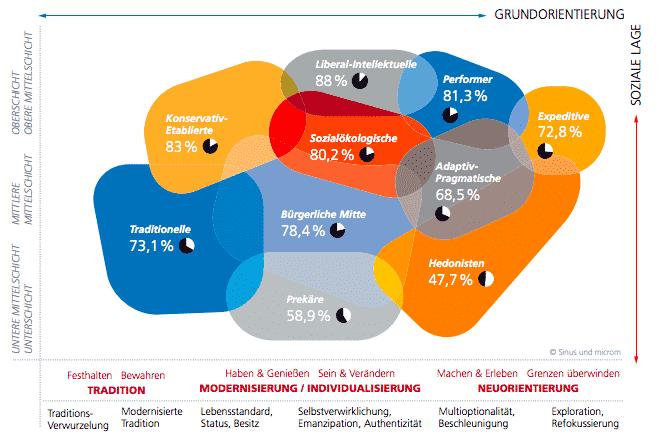 Extraordinary Bertelsmann Stiftung socio-cultural mapping…