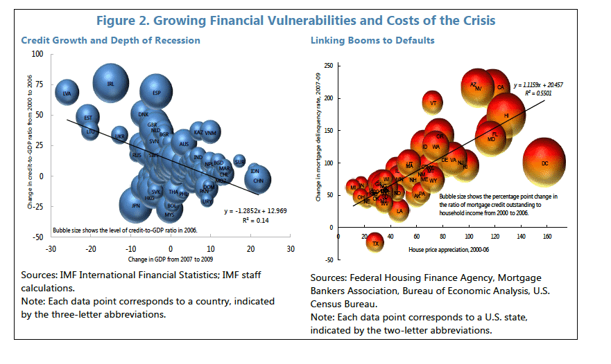 Nice IMF graph on bubbles…
