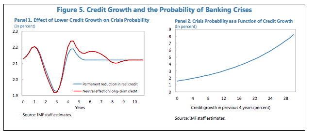 IMF: non-linear increase in probability…