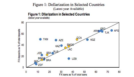 IMF: dollarization across Caucasus and…