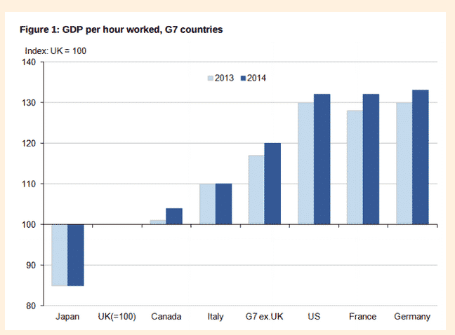France as productive as Germany…