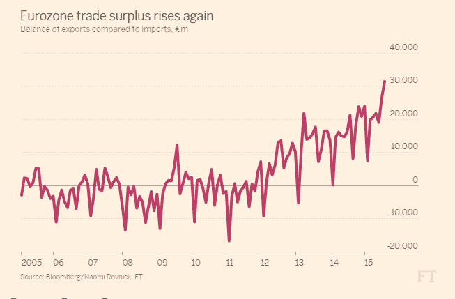 Eurozone lurching towards record trade…