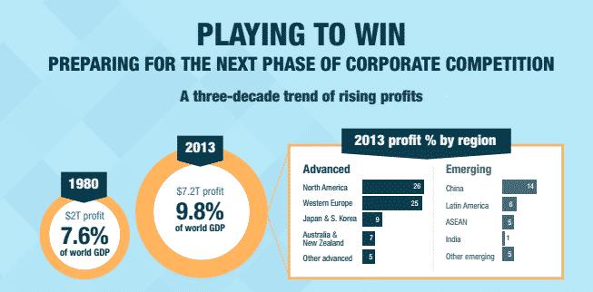 McKinsey Corporate Profit triples 1980-2013…