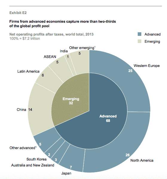 2/3 of global corporate profit…