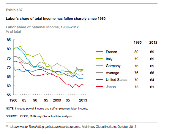 Declining labour share across ind.…