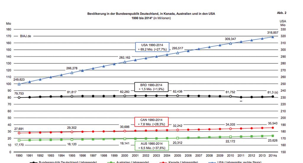 Comparison of pop increase through…