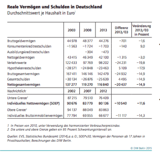 Deflation in Germany: Fall in…