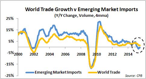 RT @RBS_Economics: Emerging market import…