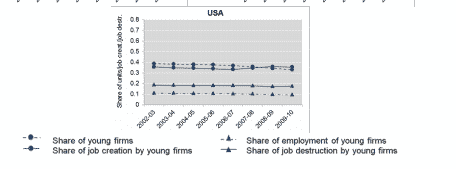 Shares of employ and job…