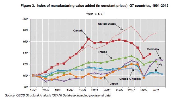 Deindustrialization does not mean fall…