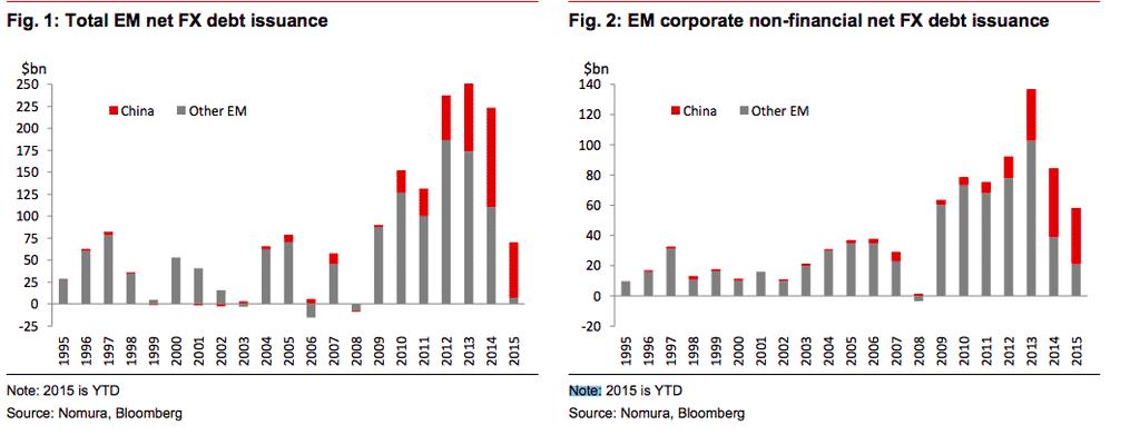 The EM forex debt wave…
