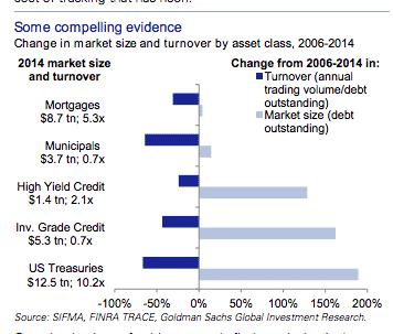 Interesting development in bond markets http://t.co/yxumxmAm9C…
