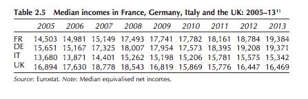 UK median income falls 2005-2013.…