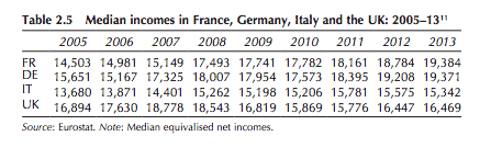 Over 2005-2013 median income has…