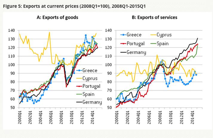 Surprising graphs of European export…