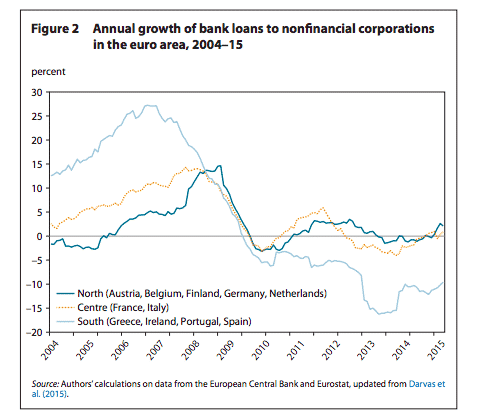 Collapse in bank lending in…
