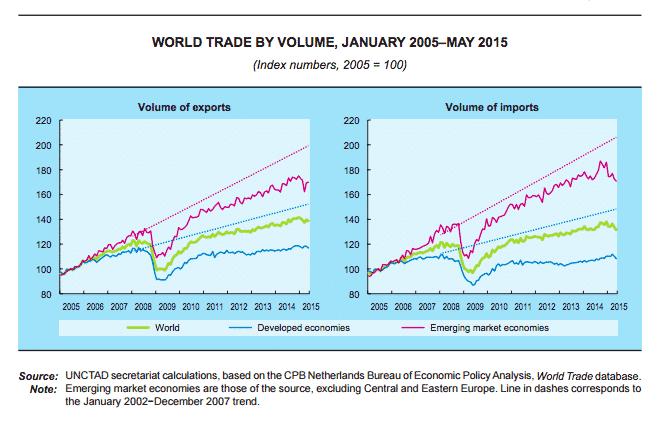 UNCTAD Lasting impact of 2008…