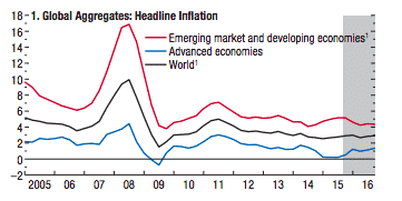 Global inflation picture. Eye-opening.  http://t.co/pgBN7A4XzL…