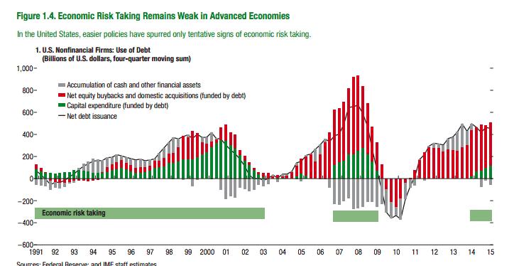 IMF on the weak effect…