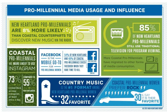 New Heartland Pro-Millennials - how…