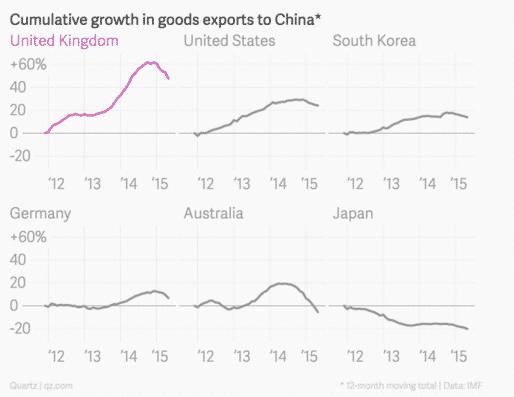 UK exports to China growing…