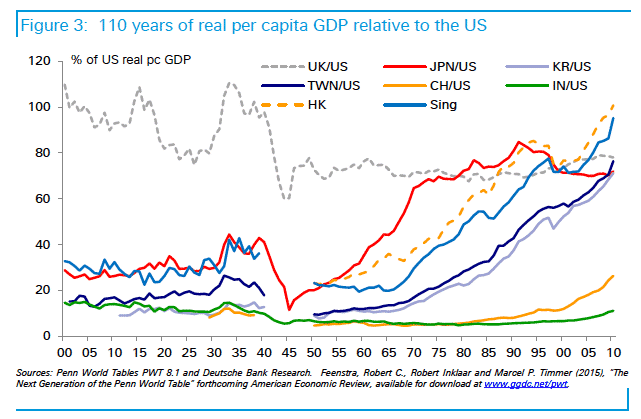 Convergence with the US as…