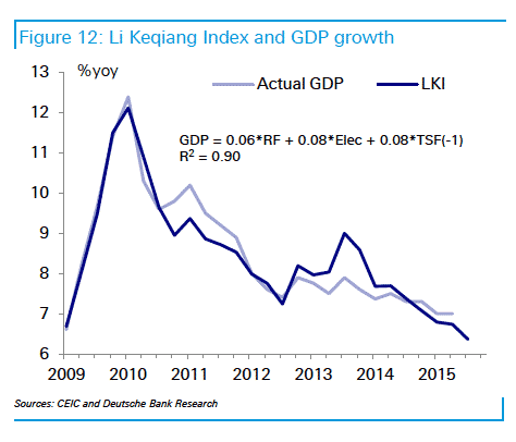 """""""Old school"""": Proxying Chineses GDP…"""