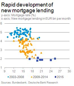 The German housing market data…