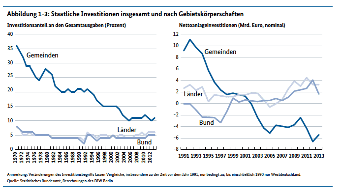 Public disinvestment in Germany: living…