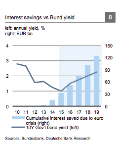 Germany's cumulative interest saving from…