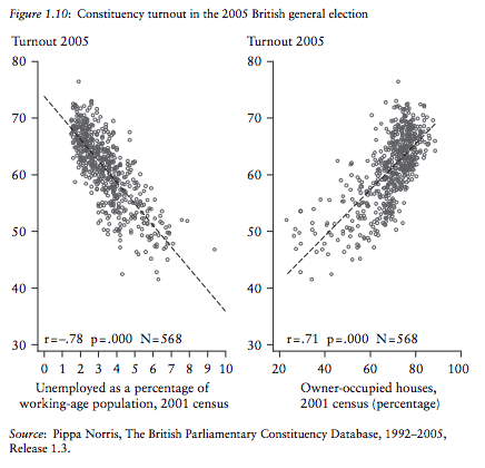 Homeowners democracy: Electoral turnout correlated…