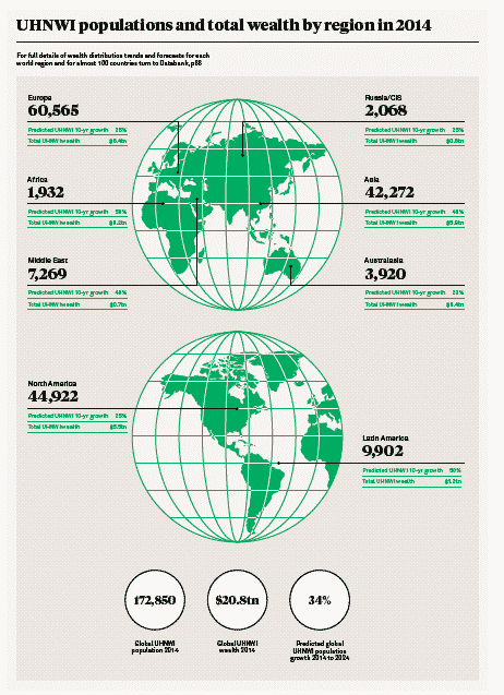 Global distribution of Ultra High…