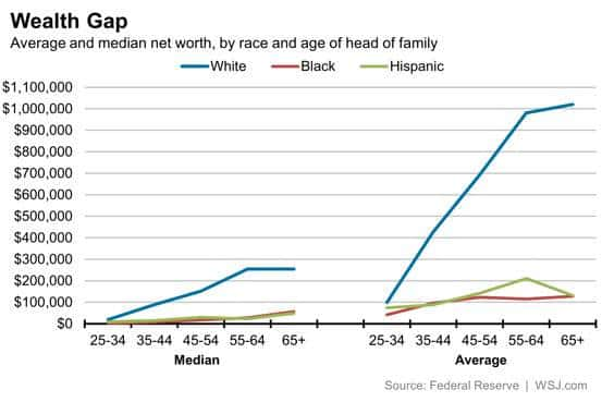 RT @WSJecon: Why wealth inequality…
