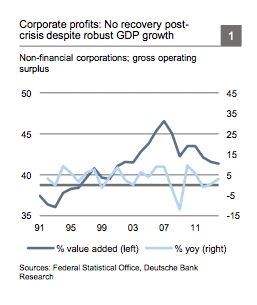 The other German imbalance: surge…