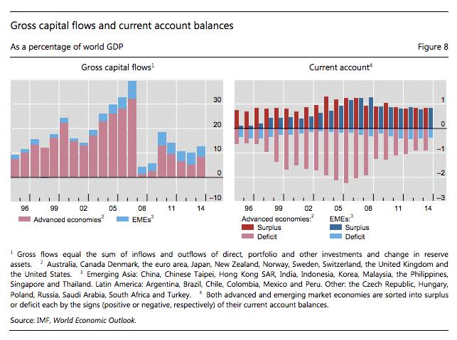 Gross capital flows dwarf net…