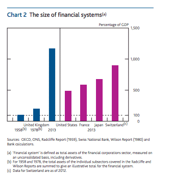 UK's overgrown financial system in…