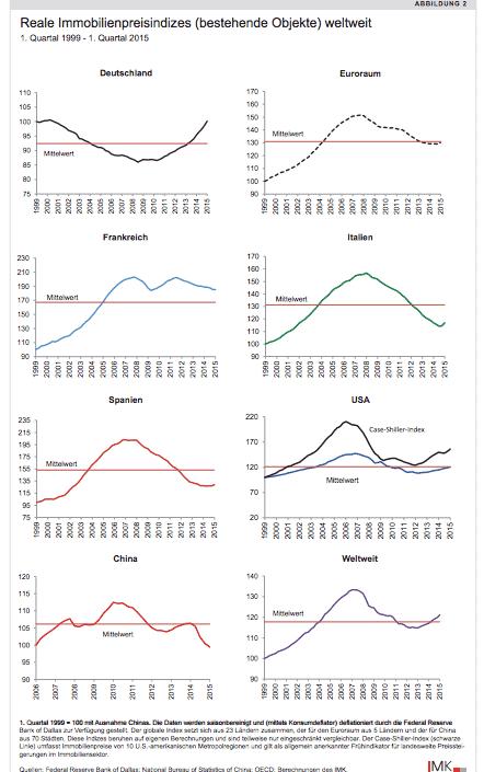Divergent real estate price development…