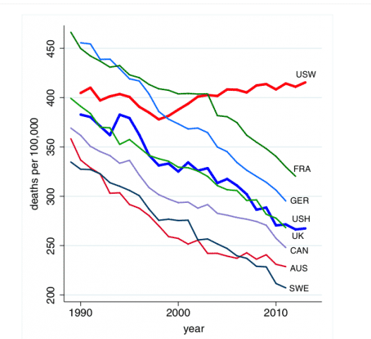Unhappy heartland: Mortality of middle-aged…