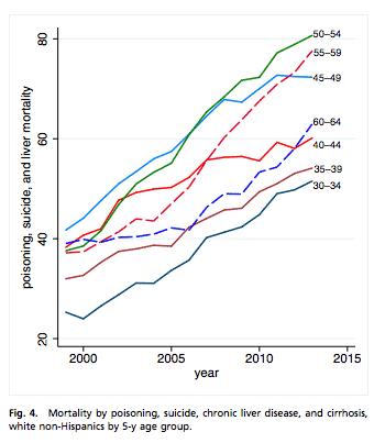 Depression in white America: mortality…
