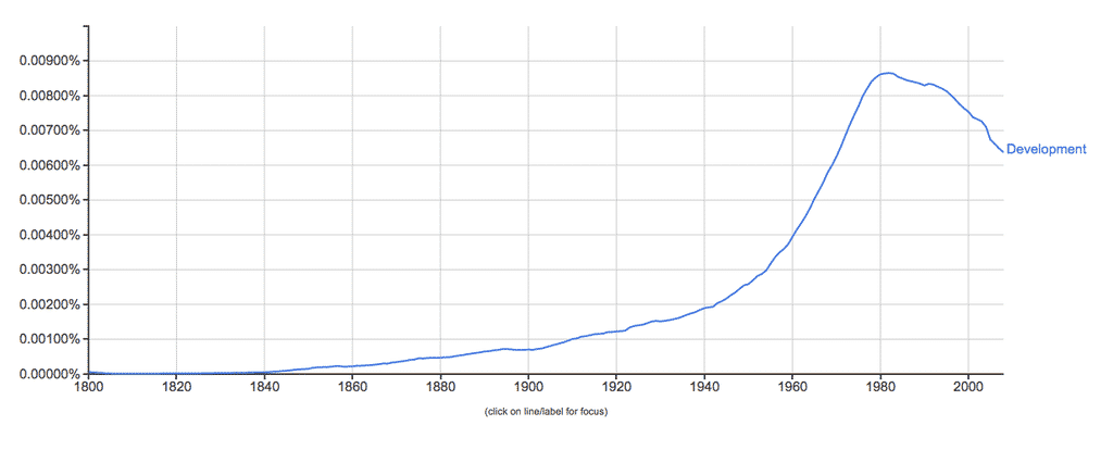 "great ngram of ""development"" from…"
