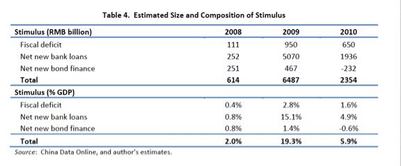 China stimulus 2009 19.3 %…