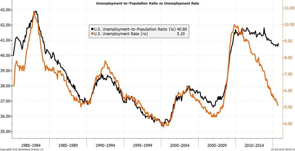 RT @M_McDonough: Unemployment-to-Population Ratio vs.…