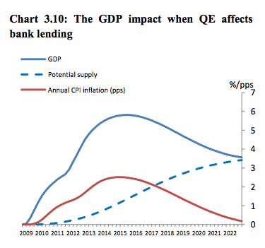 Estimating effects of QE in…