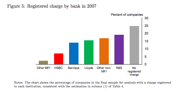 The banks that British business…