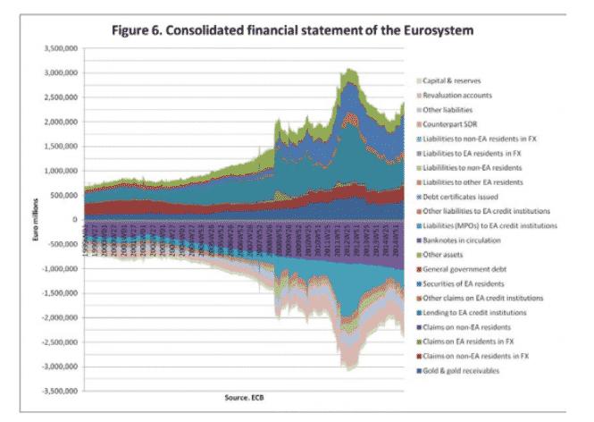 Inexcusable. Retreat of ECB balance…