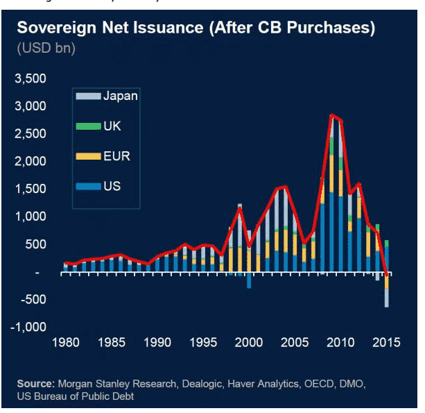 Sovereign debt issuance net of…