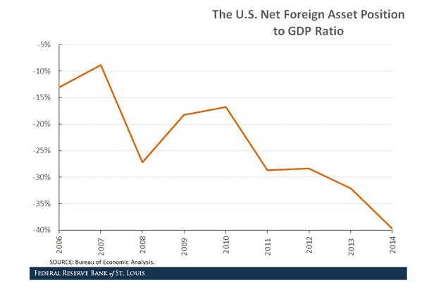 US Net Foreign Asset Position…