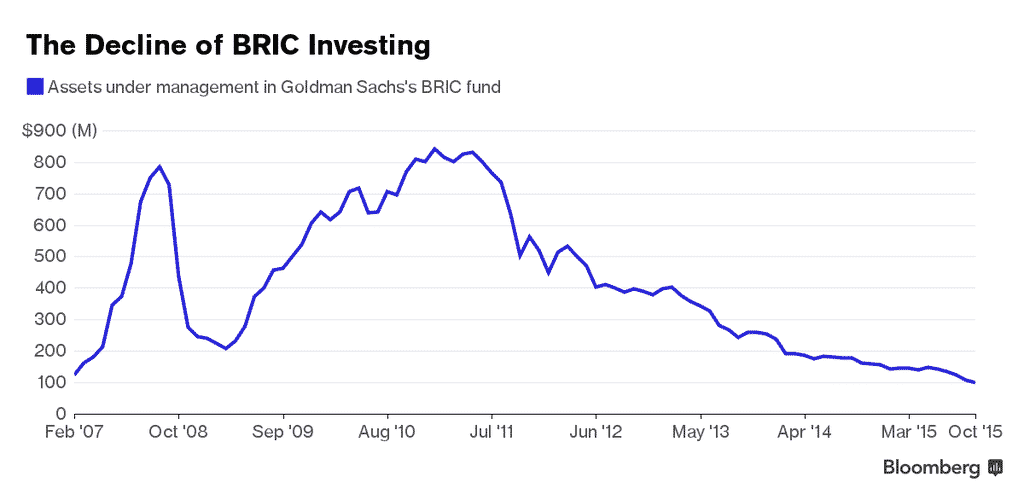 RT @Schuldensuehner: Goldman's BRIC era…
